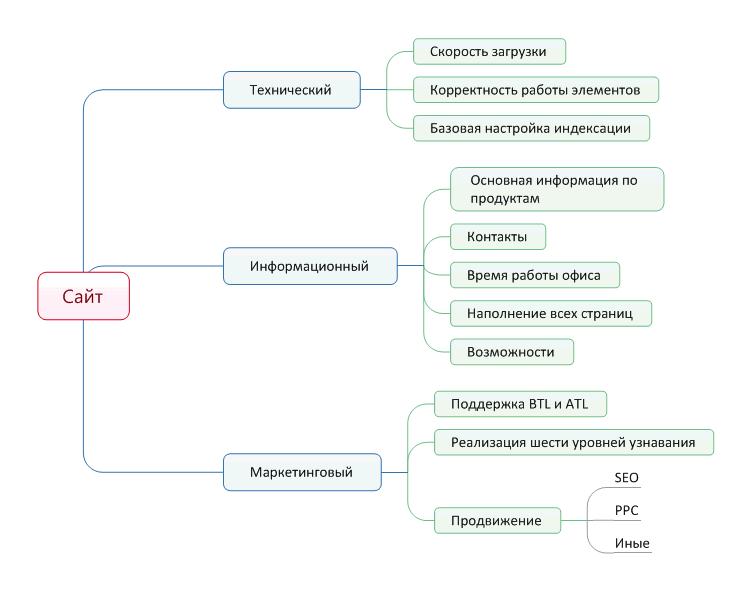 Как директору понять, что делать после публикации сайта